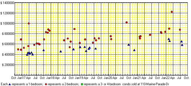 A price chart for condo sold at 110 Marine Parade Dr, Etobicoke.